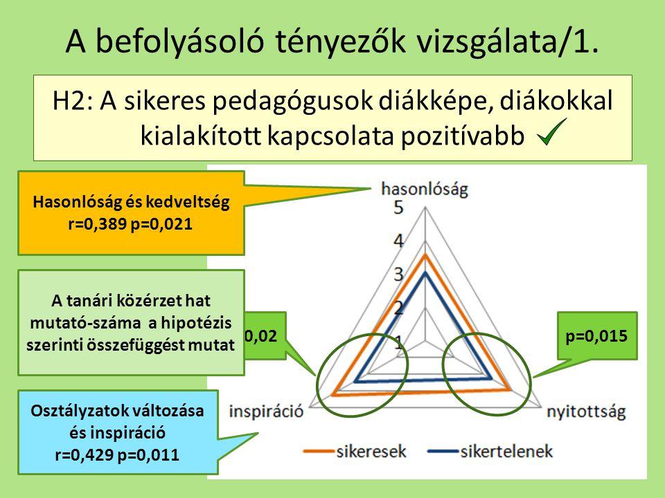 A befolyásoló tényezők vizsgálata/1.
