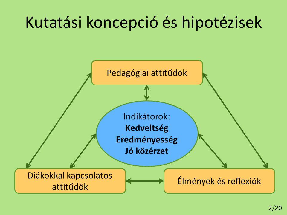 Kutatási koncepció és hipotézisek
