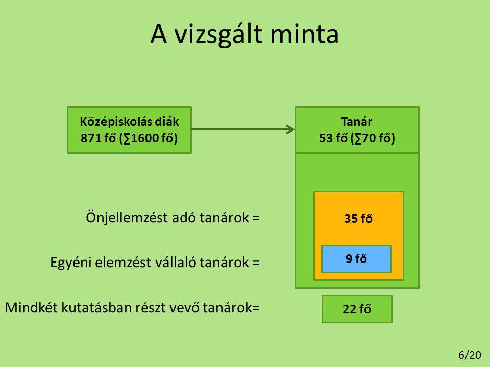 A vizsgált minta Középiskolás diák. 871 fő (∑1600 fő) Tanár. 53 fő (∑70 fő) Tanár. 53 fő (∑70 fő)