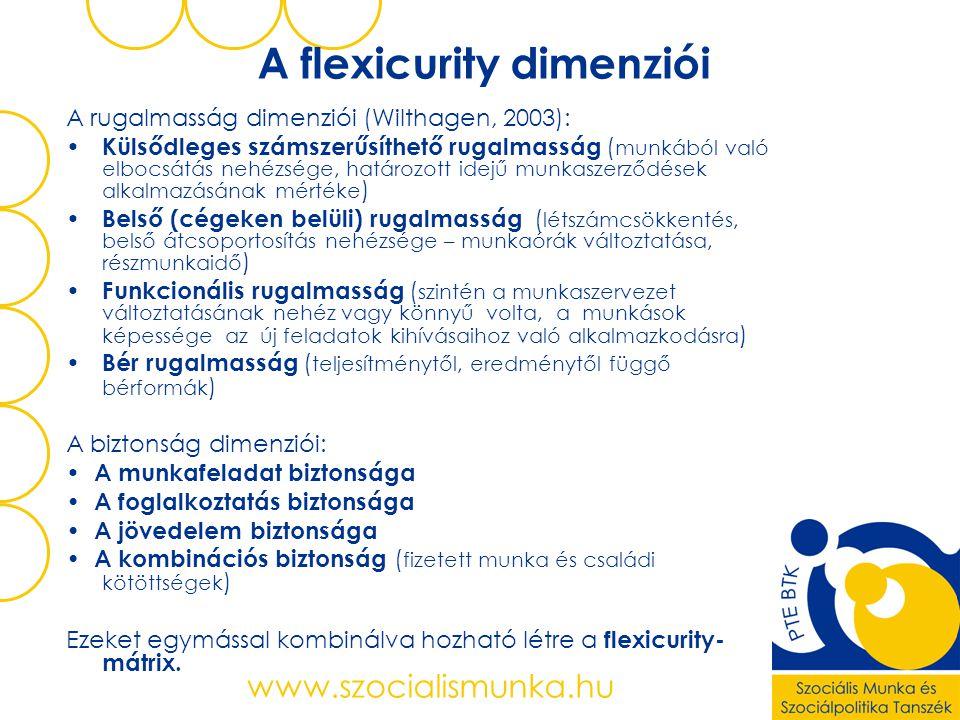 A flexicurity dimenziói
