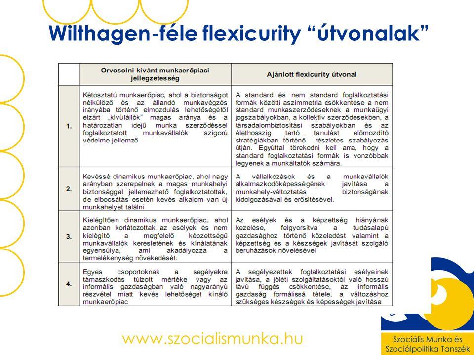 Wilthagen-féle flexicurity útvonalak