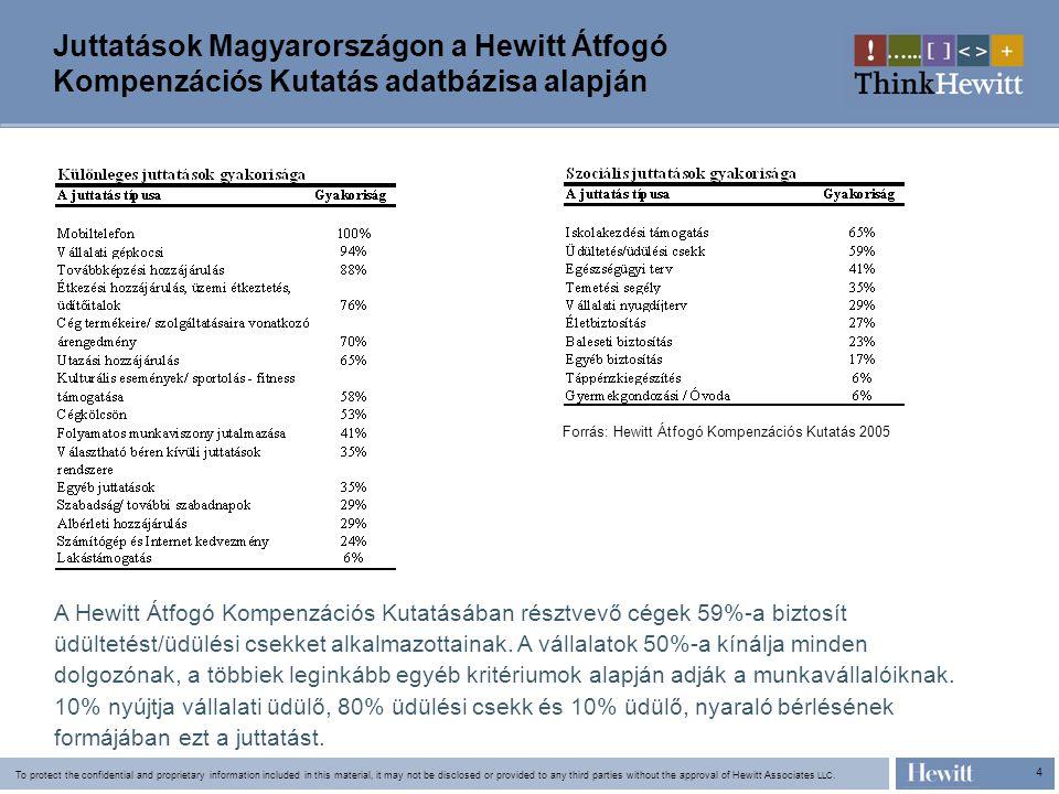 Juttatások Magyarországon a Hewitt Átfogó Kompenzációs Kutatás adatbázisa alapján