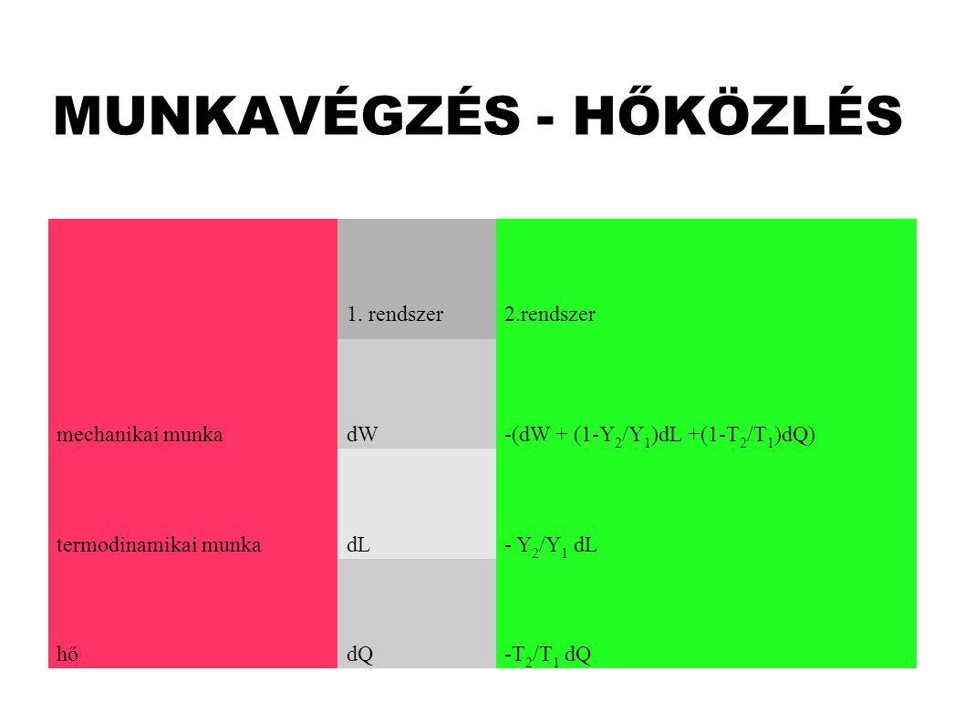 MUNKAVÉGZÉS - HŐKÖZLÉS