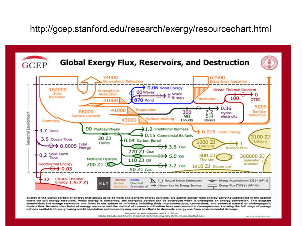 http://gcep.stanford.edu/research/exergy/resourcechart.html