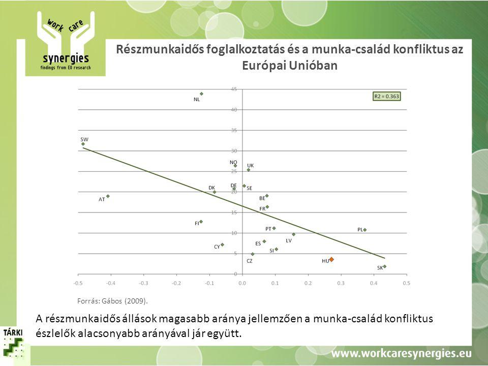 Részmunkaidős foglalkoztatás és a munka-család konfliktus az Európai Unióban