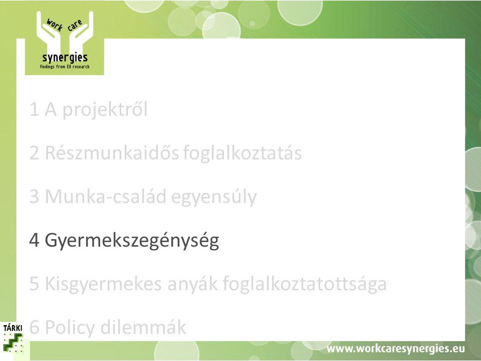 1 A projektről 2 Részmunkaidős foglalkoztatás 3 Munka-család egyensúly 4 Gyermekszegénység 5 Kisgyermekes anyák foglalkoztatottsága 6 Policy dilemmák