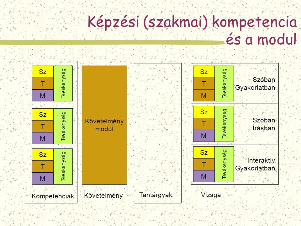 Képzési (szakmai) kompetencia és a modul