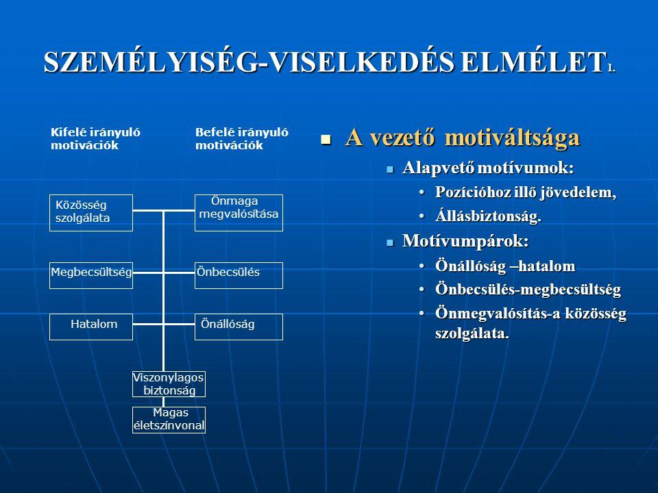 SZEMÉLYISÉG-VISELKEDÉS ELMÉLET1.