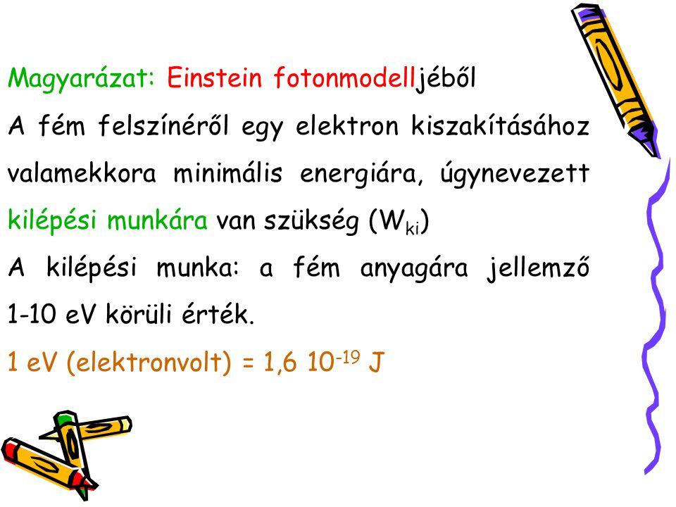 Magyarázat: Einstein fotonmodelljéből