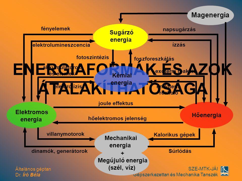 ENERGIAFORMÁK ÉS AZOK ÁTALAKÍTHATÓSÁGA elektrolumineszcencia