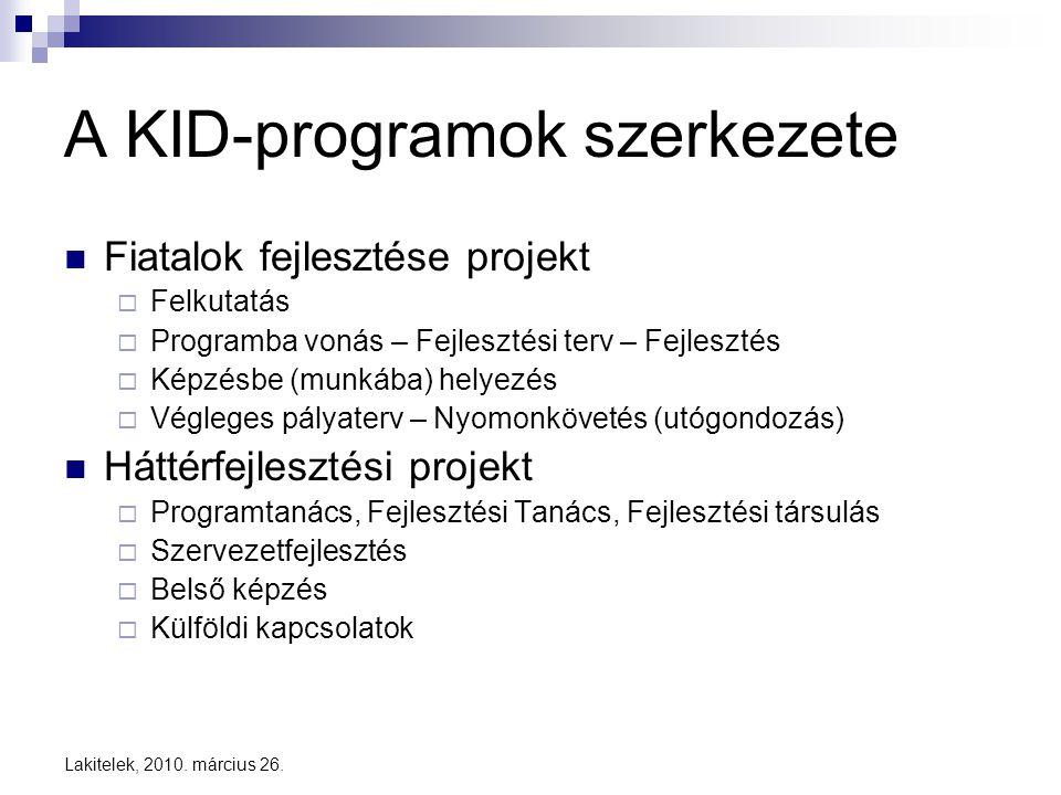 A KID-programok szerkezete