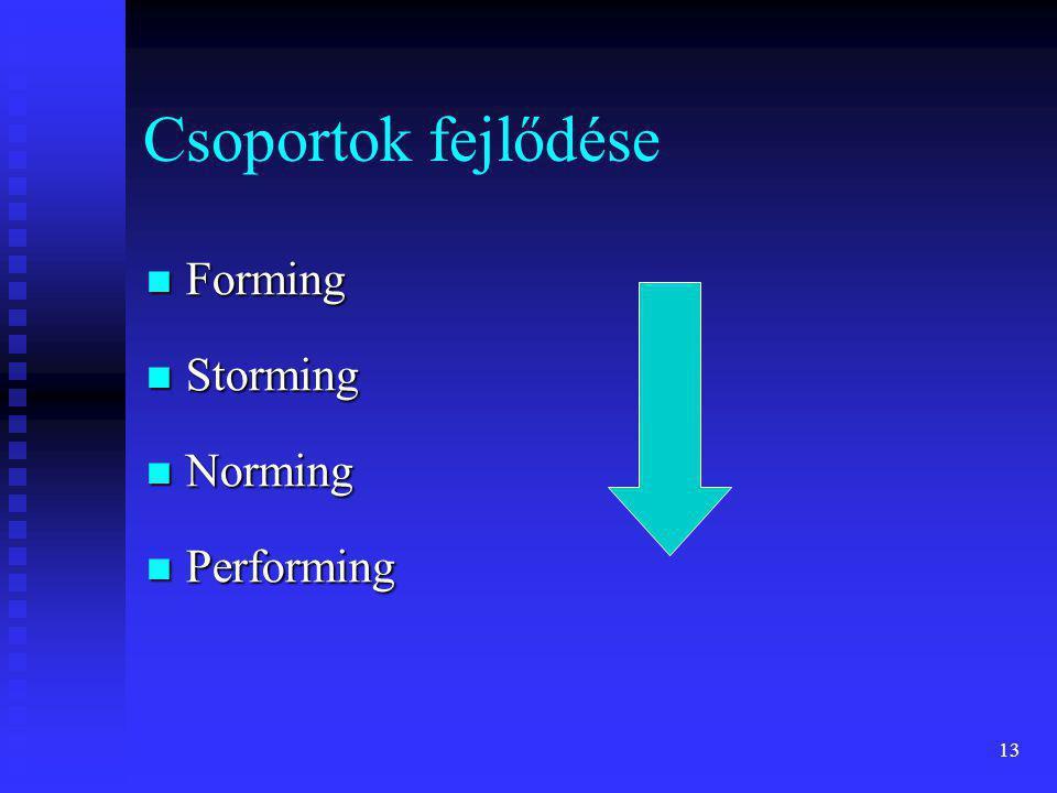 Csoportok fejlődése Forming Storming Norming Performing