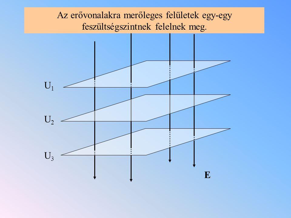 Az erővonalakra merőleges felületek egy-egy feszültségszintnek felelnek meg.