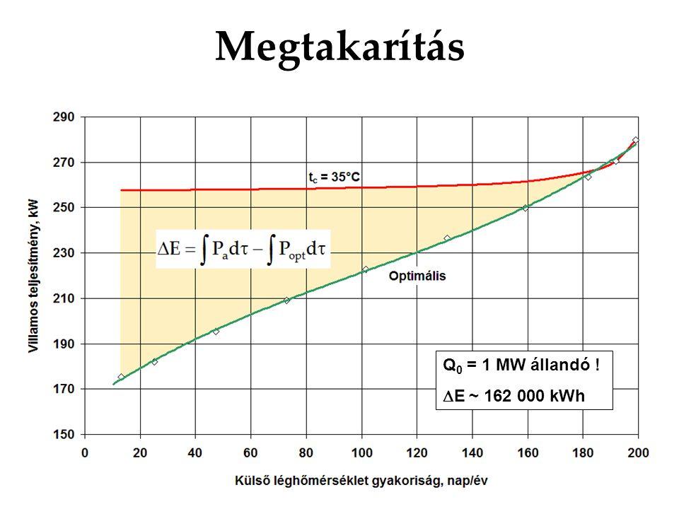 Megtakarítás Q0 = 1 MW állandó ! DE ~ 162 000 kWh