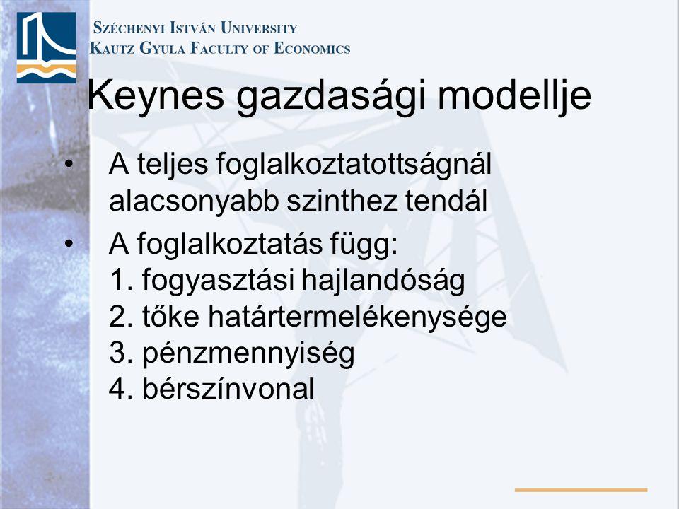 Keynes gazdasági modellje