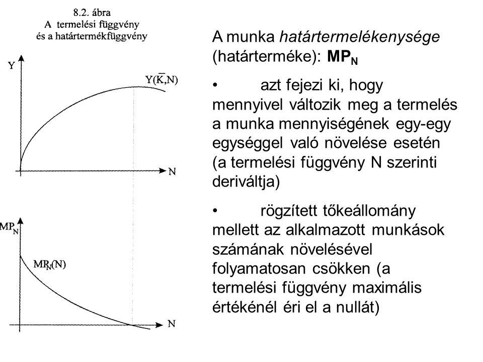 A munka határtermelékenysége (határterméke): MPN