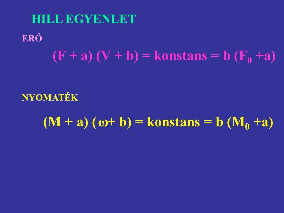 (F + a) (V + b) = konstans = b (F0 +a)
