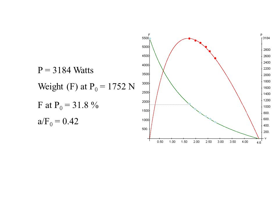 P = 3184 Watts Weight (F) at P0 = 1752 N F at P0 = 31.8 % a/F0 = 0.42