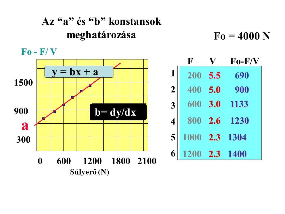 Az a és b konstansok meghatározása