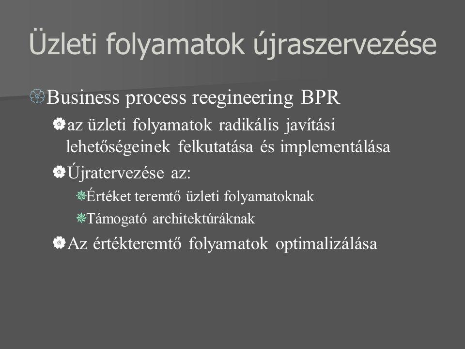 Üzleti folyamatok újraszervezése