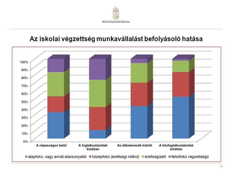 Az iskolai végzettség munkavállalást befolyásoló hatása