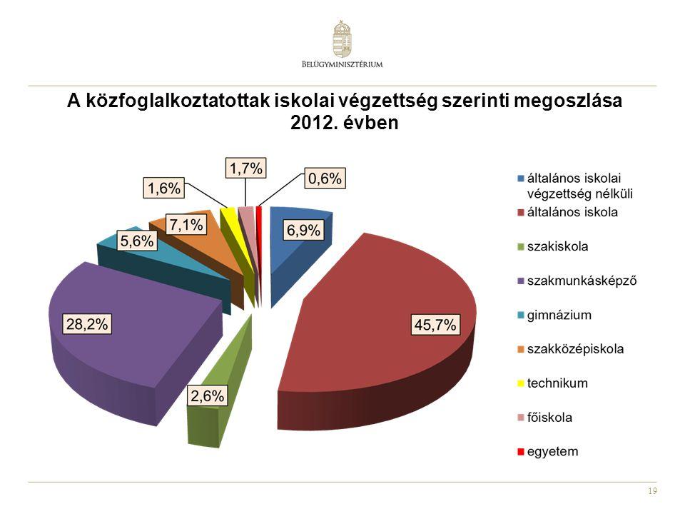 A közfoglalkoztatottak iskolai végzettség szerinti megoszlása 2012
