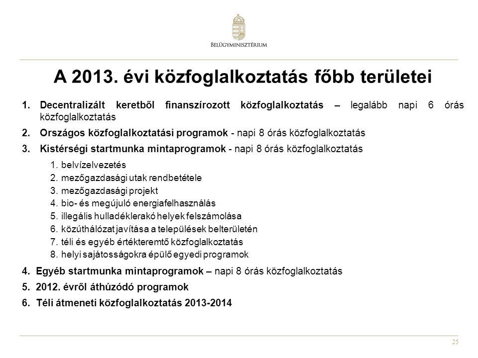 A 2013. évi közfoglalkoztatás főbb területei