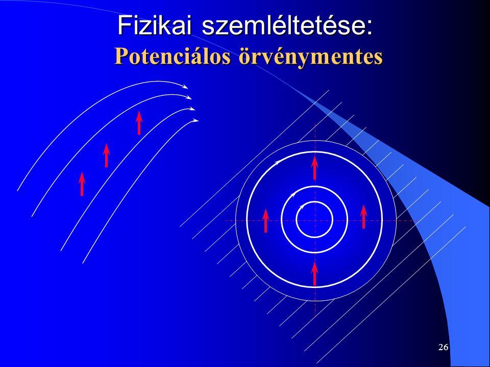 Fizikai szemléltetése: Potenciálos örvénymentes