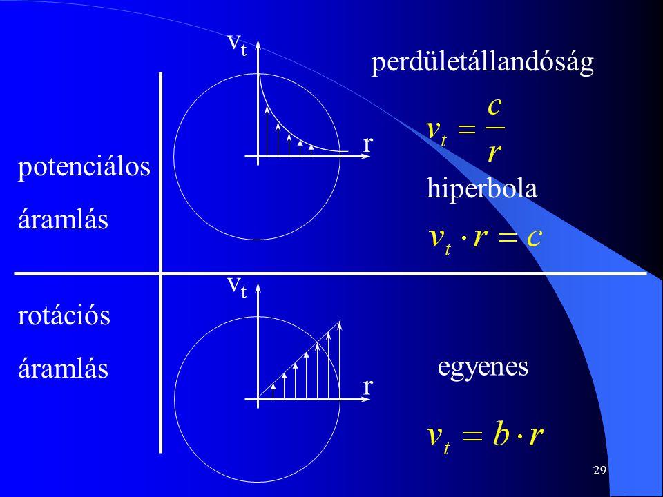 vt r perdületállandóság potenciálos áramlás rotációs hiperbola vt r egyenes