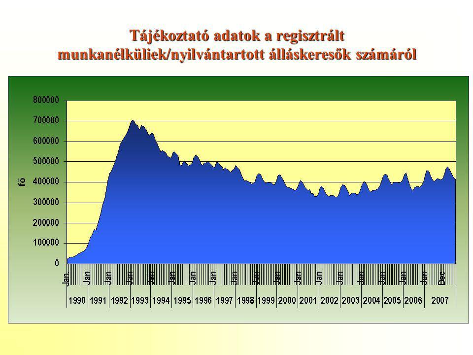 Tájékoztató adatok a regisztrált munkanélküliek/nyilvántartott álláskeresők számáról