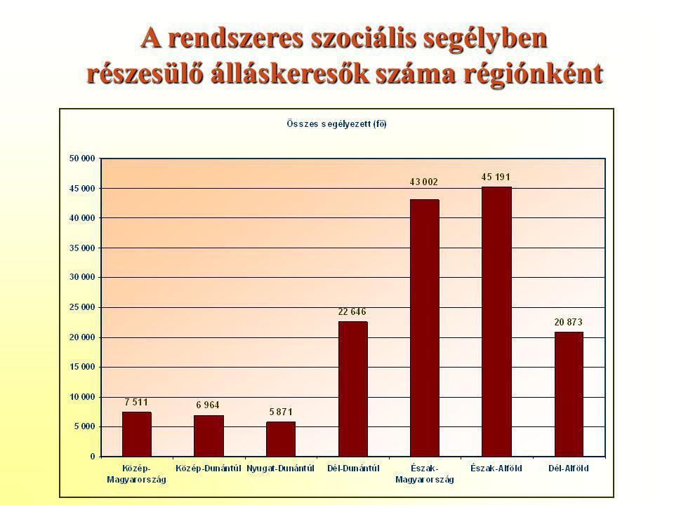 A rendszeres szociális segélyben részesülő álláskeresők száma régiónként
