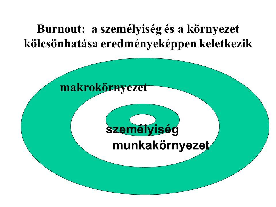 Burnout: a személyiség és a környezet kölcsönhatása eredményeképpen keletkezik