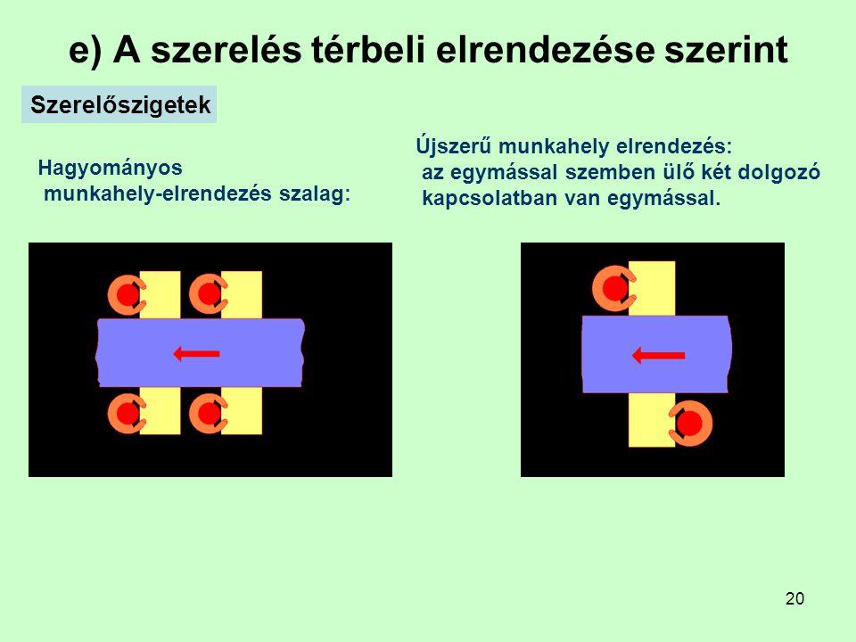 e) A szerelés térbeli elrendezése szerint