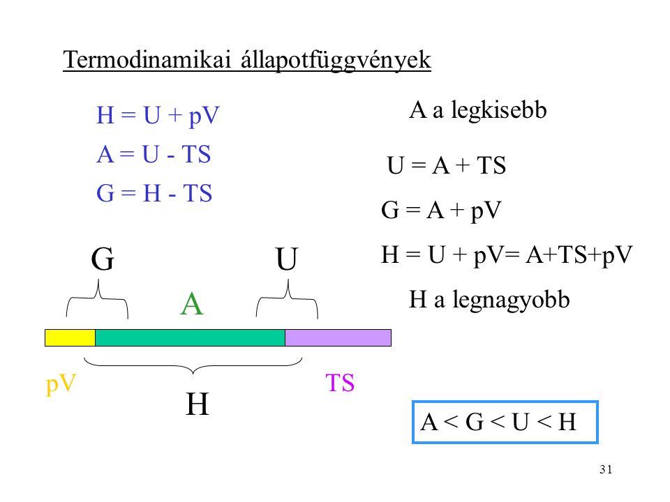 A U G H Termodinamikai állapotfüggvények A a legkisebb H = U + pV