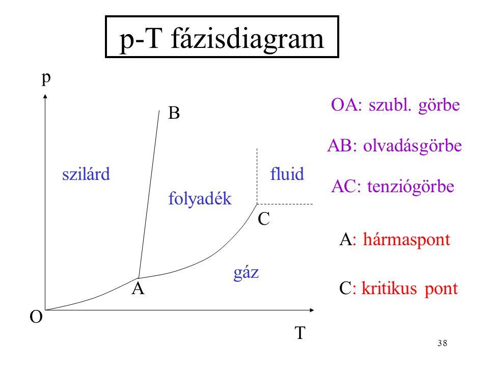 p-T fázisdiagram T p szilárd fluid gáz O A B C folyadék