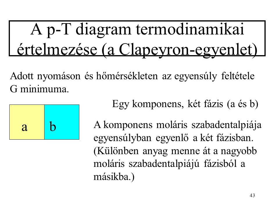 A p-T diagram termodinamikai értelmezése (a Clapeyron-egyenlet)