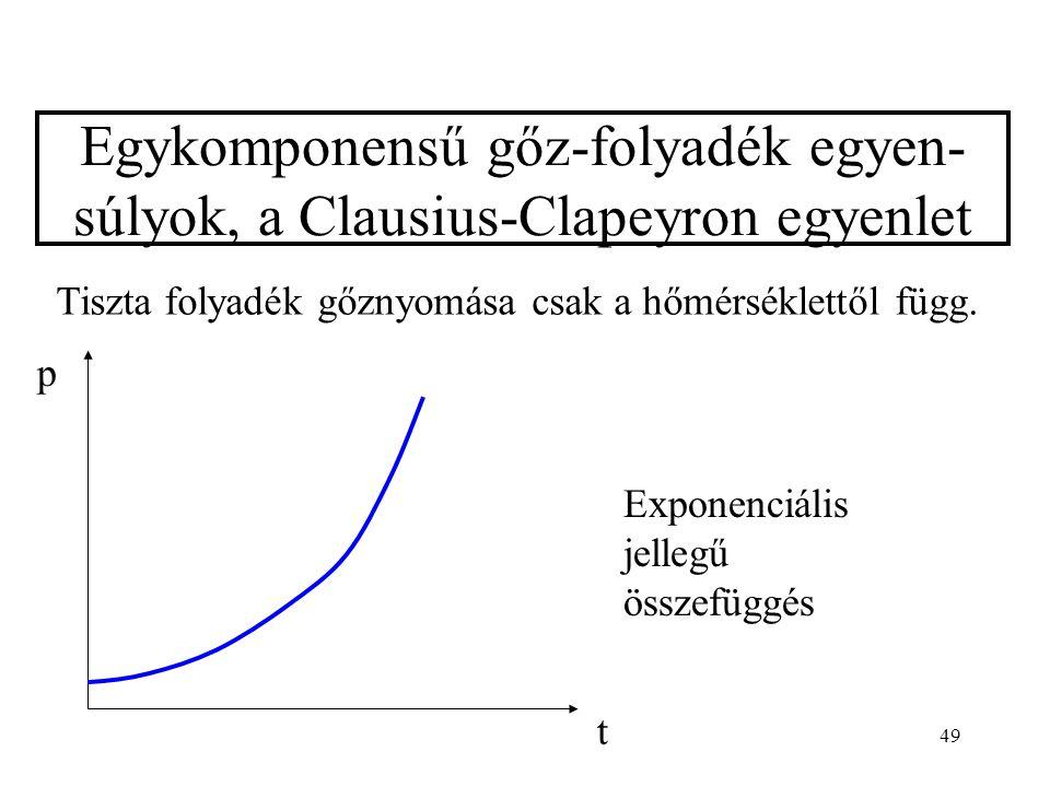 Egykomponensű gőz-folyadék egyen-súlyok, a Clausius-Clapeyron egyenlet