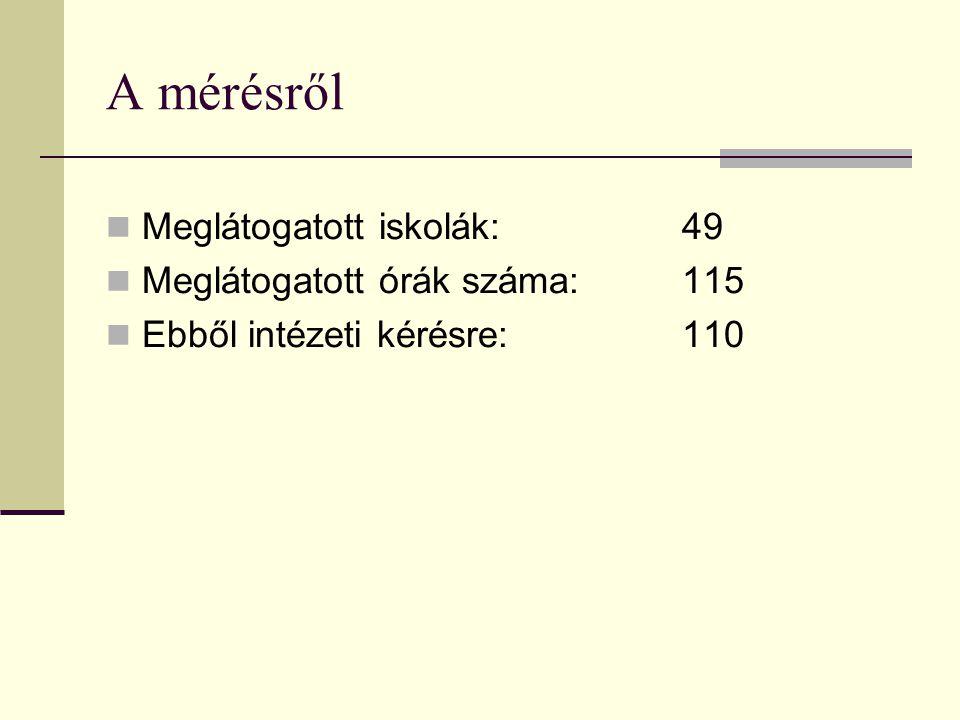 A mérésről Meglátogatott iskolák: 49 Meglátogatott órák száma: 115