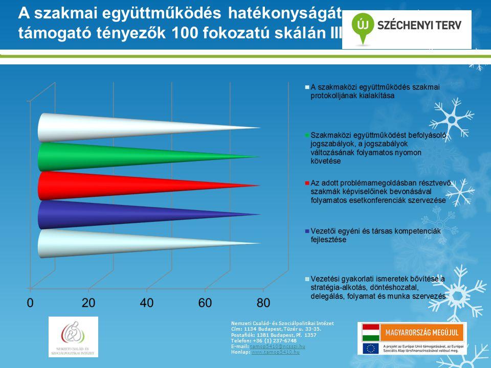 A szakmai együttműködés hatékonyságát támogató tényezők 100 fokozatú skálán III.