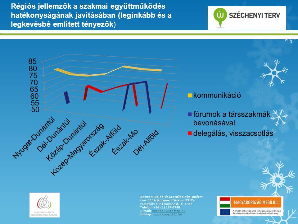 Régiós jellemzők a szakmai együttműködés hatékonyságának javításában (leginkább és a legkevésbé említett tényezők)