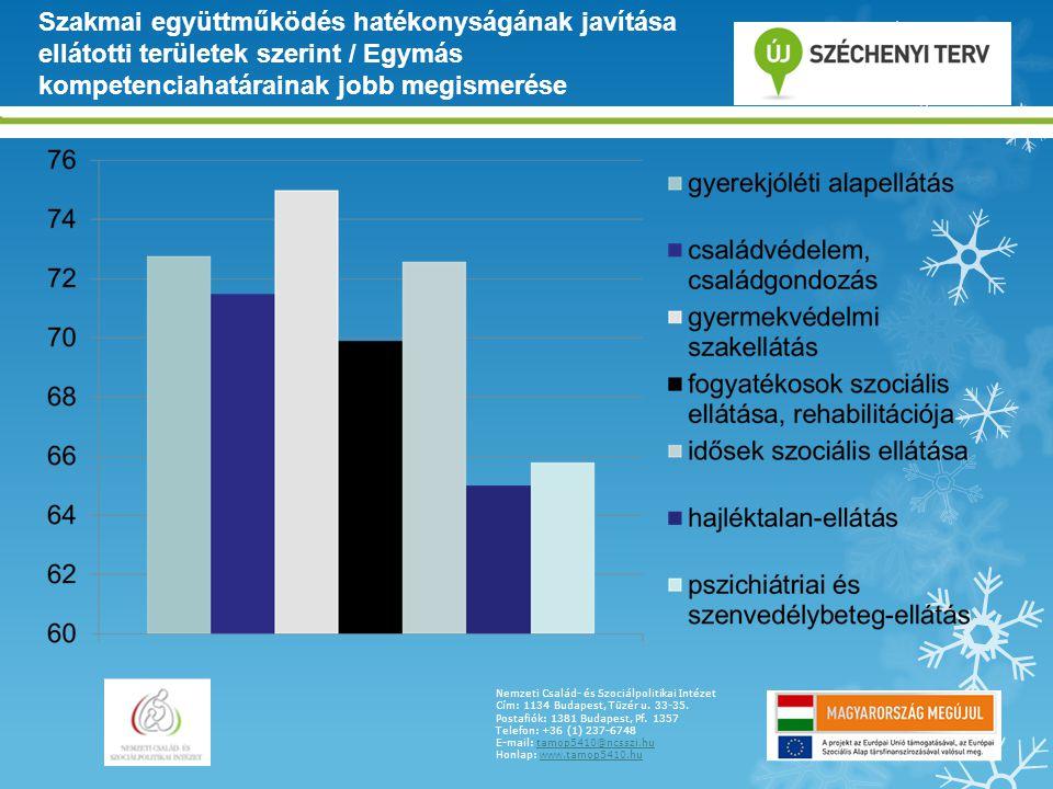 Szakmai együttműködés hatékonyságának javítása ellátotti területek szerint / Egymás kompetenciahatárainak jobb megismerése