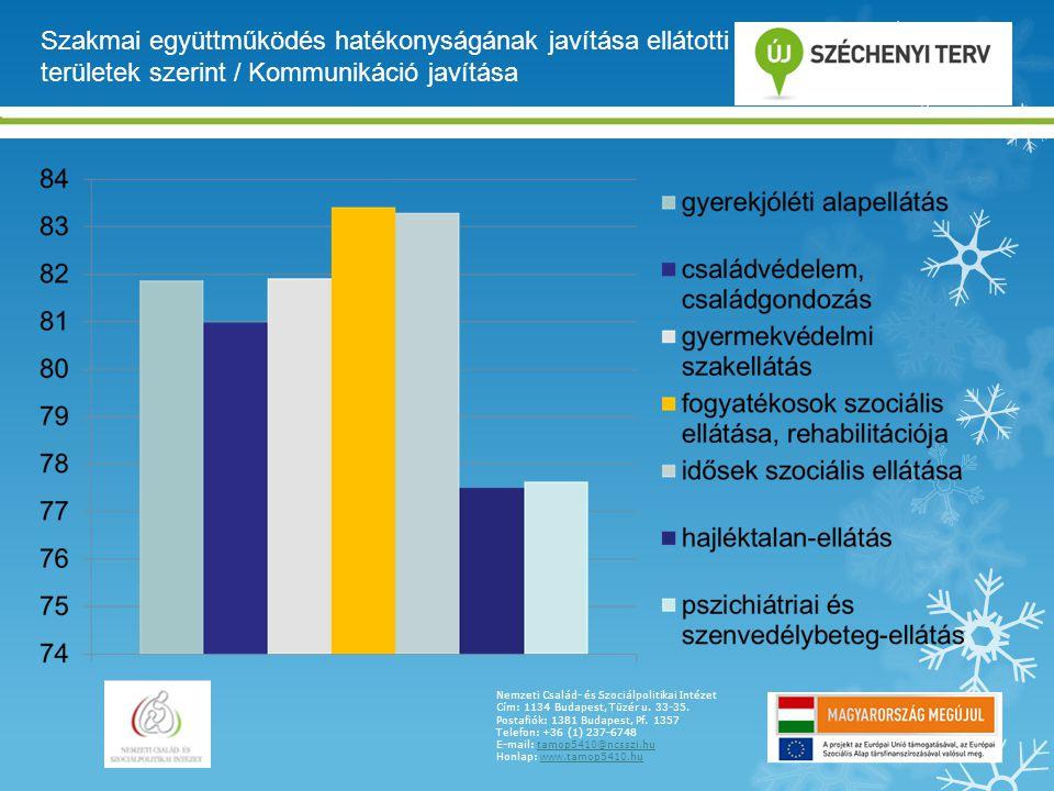 Szakmai együttműködés hatékonyságának javítása ellátotti területek szerint / Kommunikáció javítása