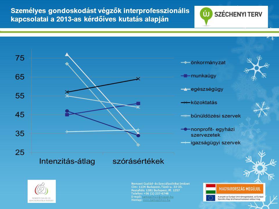 Személyes gondoskodást végzők interprofesszionális kapcsolatai a 2013-as kérdőíves kutatás alapján