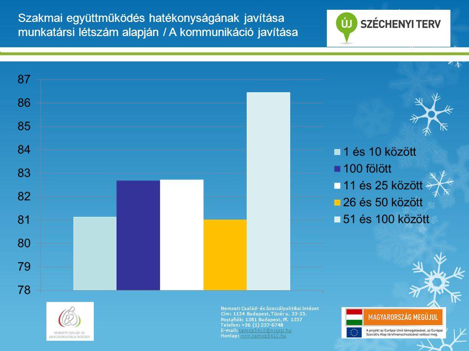 Szakmai együttműködés hatékonyságának javítása munkatársi létszám alapján / A kommunikáció javítása