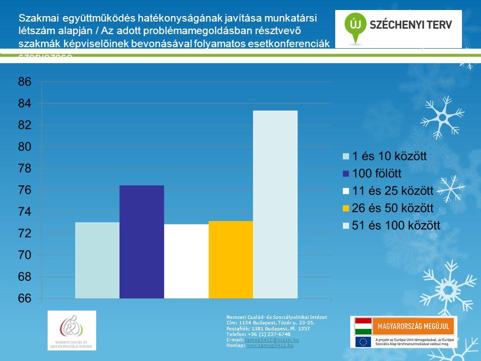 Szakmai együttműködés hatékonyságának javítása munkatársi létszám alapján / Az adott problémamegoldásban résztvevő szakmák képviselőinek bevonásával folyamatos esetkonferenciák szervezése