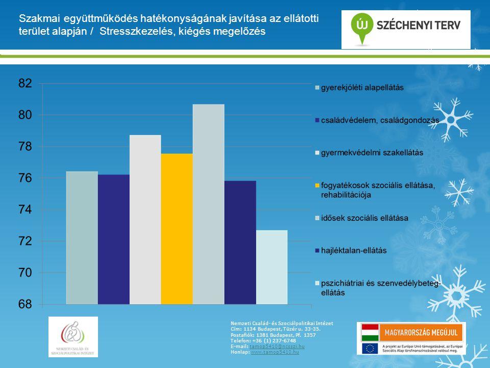 Szakmai együttműködés hatékonyságának javítása az ellátotti terület alapján / Stresszkezelés, kiégés megelőzés