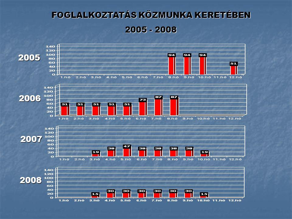 FOGLALKOZTATÁS KÖZMUNKA KERETÉBEN