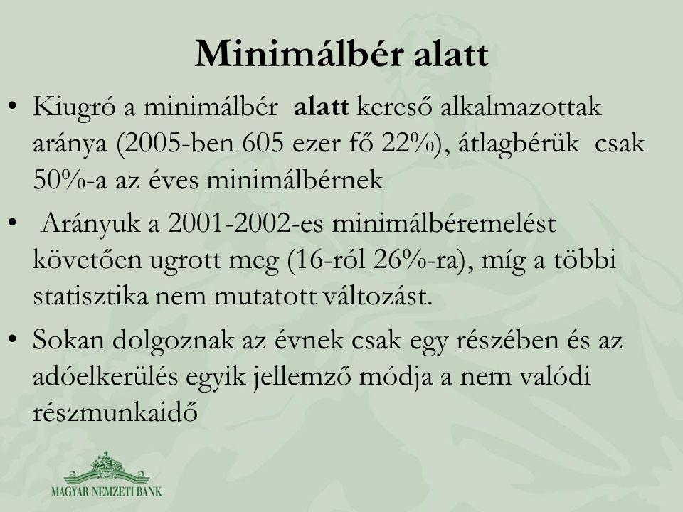 Minimálbér alatt Kiugró a minimálbér alatt kereső alkalmazottak aránya (2005-ben 605 ezer fő 22%), átlagbérük csak 50%-a az éves minimálbérnek.