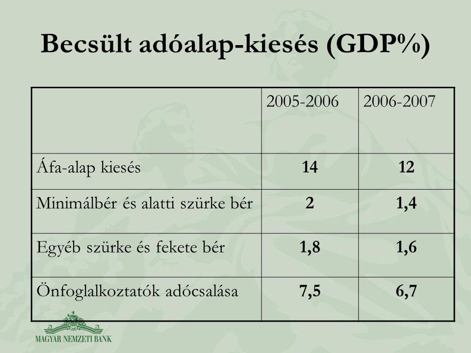 Becsült adóalap-kiesés (GDP%)