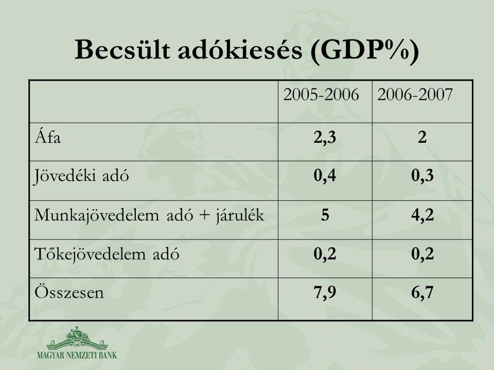 Becsült adókiesés (GDP%)